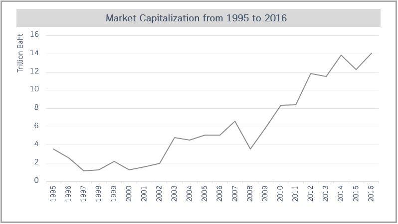 Market Cap 1995-2007